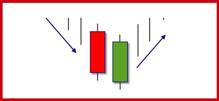 Mô hình nến đảo chiều giúp dự báo sớm những chuyển biến đảo chiều giá cả