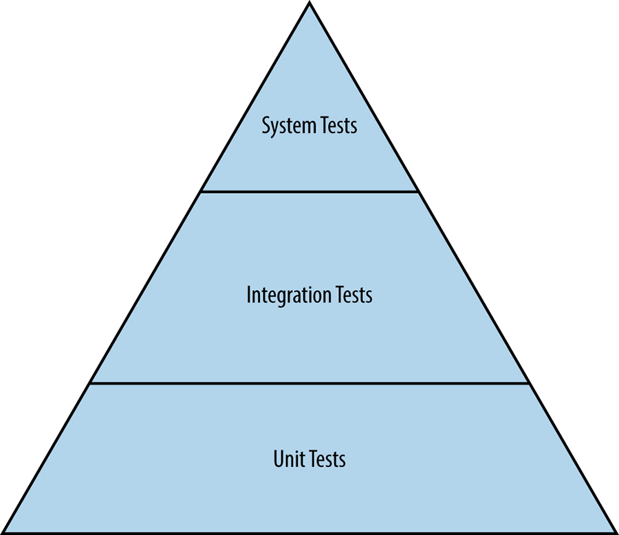 The hierarchy of traditional tests.