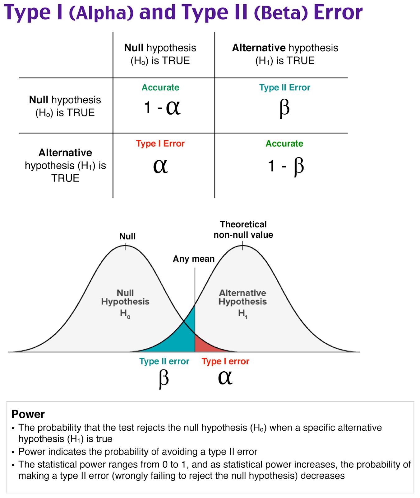 Type I and Type II Error, Alpha, Beta, Null Hypothesis
