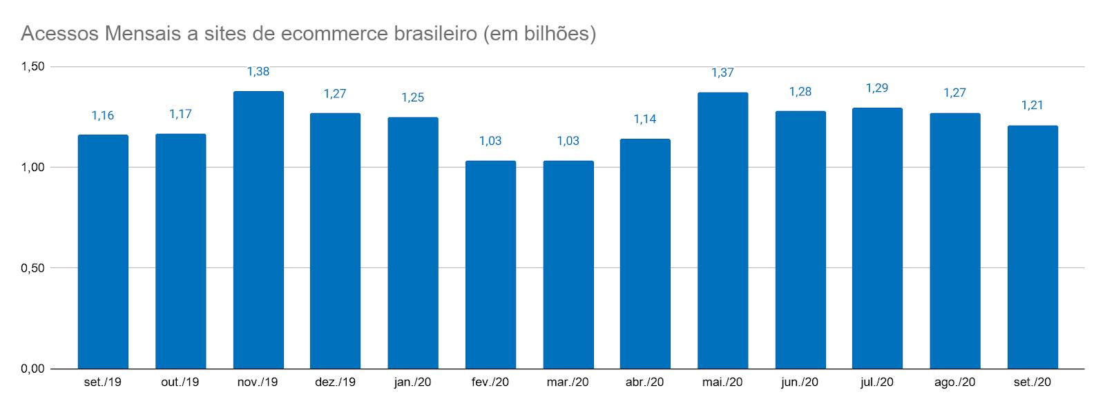 Acessos Mensais a sites de e-commerce brasileiros (em bilhões)