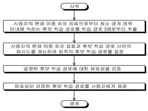 시스템 흐름표