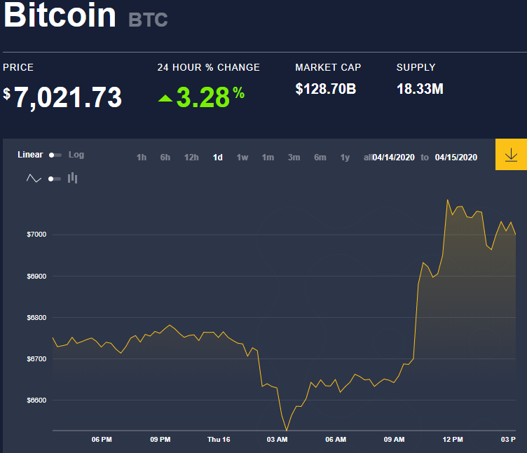 Bitcoin Defies All Odds