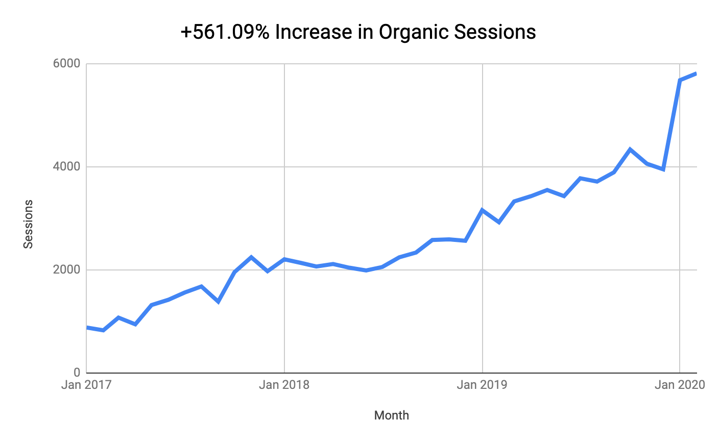 graph of organic sessions for rosenberg perry & associates