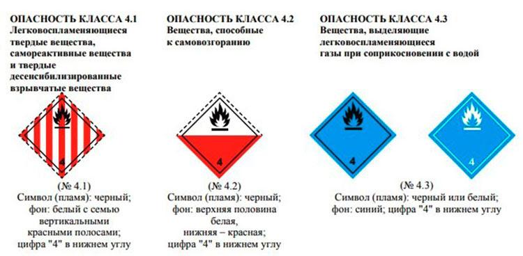 Класс 4 — Легковоспламеняющиеся твердые вещества