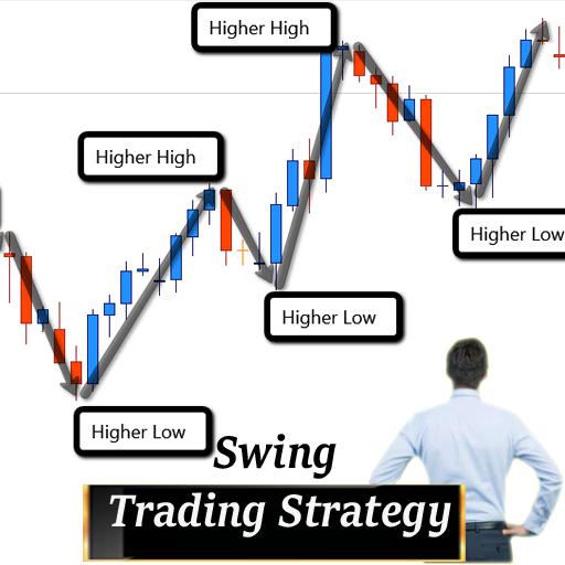 Swing Prekyba – Strategijos, kurios Realiai Veikia