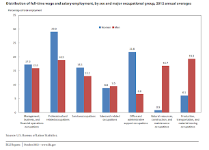 Photo: The BLS report states that there are more women in the low paying jobs. And more men in the high paying jobs. They also write that the low paying jobs are social jobs while the high paying jobs are technical jobs.    (BLS report. Highlights of Women's Earnings in 2012. OCTOBER 2013. REPOR T 1045. http://www.bls.gov/cps/cpswom2012.pdf )