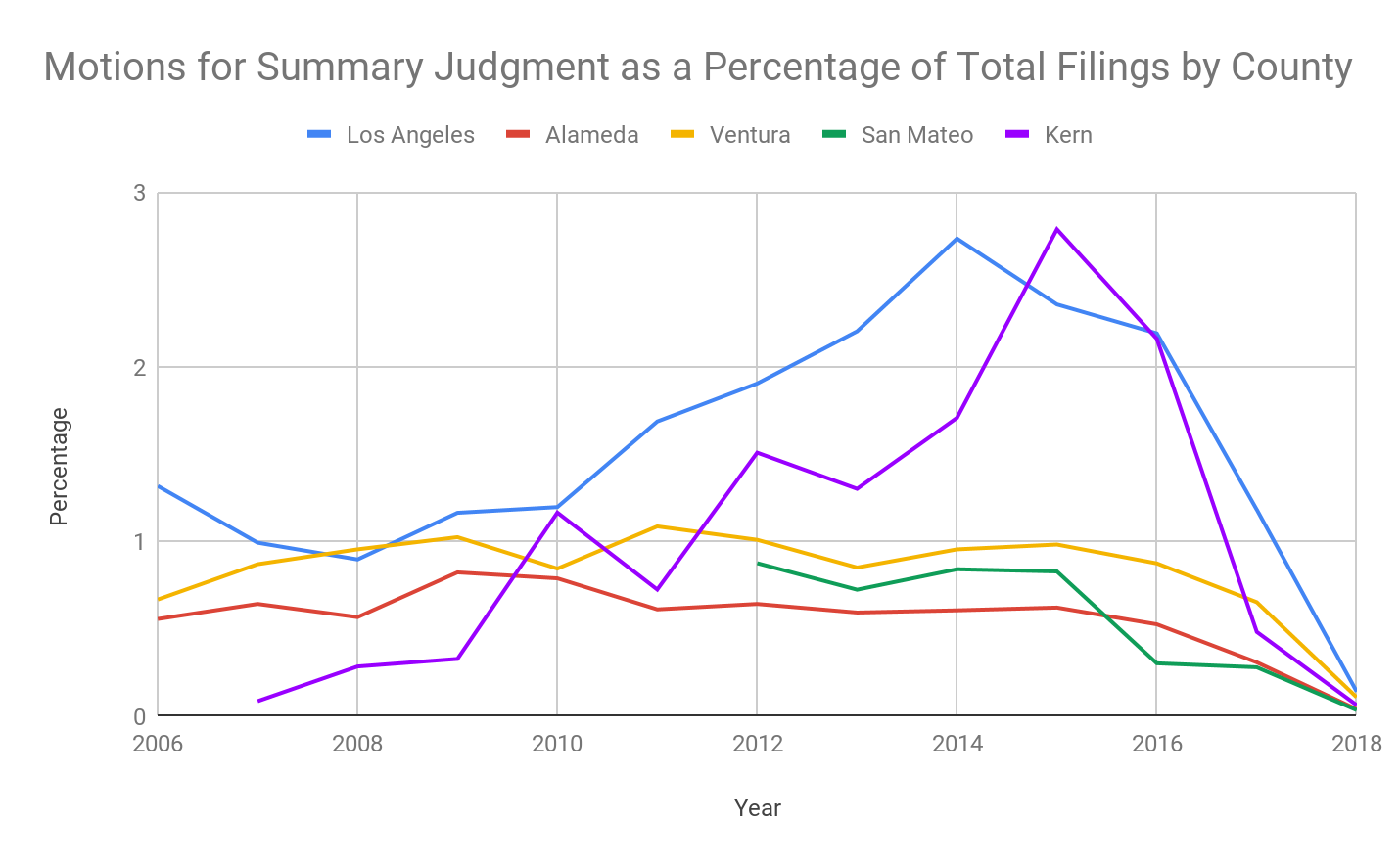 Graph of Motions for Summary Judgment as a Percentage of Total Filings by County