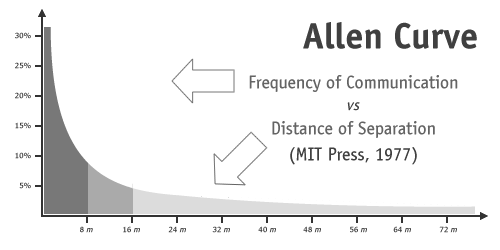 The Allen Curve - Communications reduces as distance between peopl increases in the office