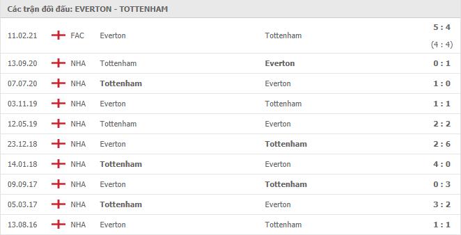 10 cuộc đối đầu gần nhất giữa Everton vs Tottenham Hotspur