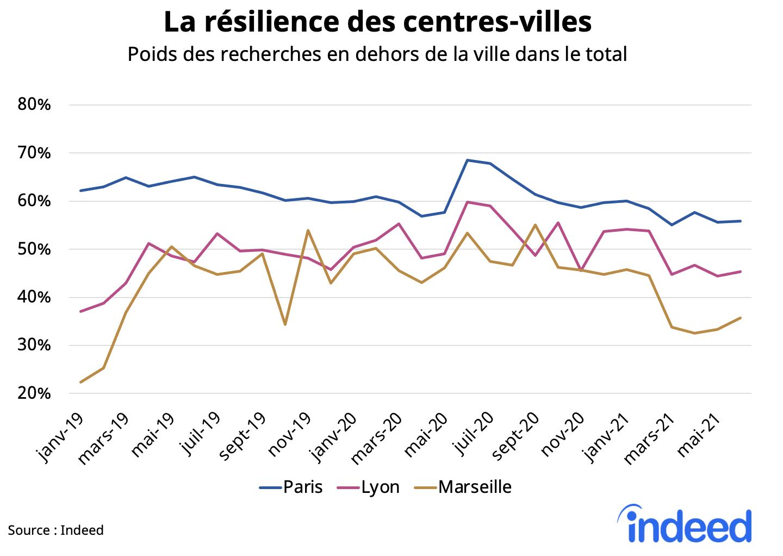 Le graphique en courbes figure l'évolution du poids des recherches en dehors de la ville dans le total en ordonnées (l'échelle va de 20 à 80 %) pour les villes de Paris, Lyon et Marseille, sur la période janvier 2019-juin 2021.