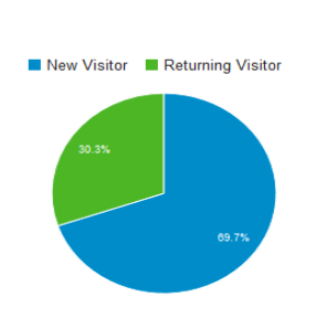 GroceryOnline.ae visitor infograph