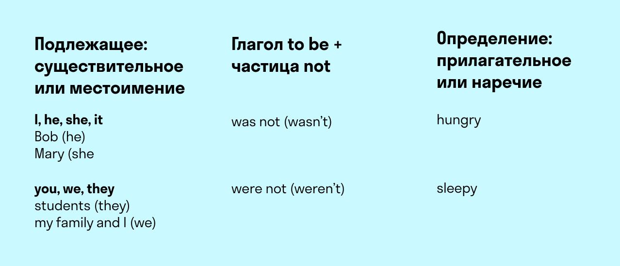 Как меняется глагол to be в отрицательной форме