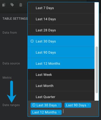 select date ranges for databox datablocks
