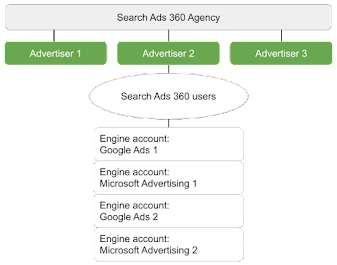Search Ads 360 agency structure