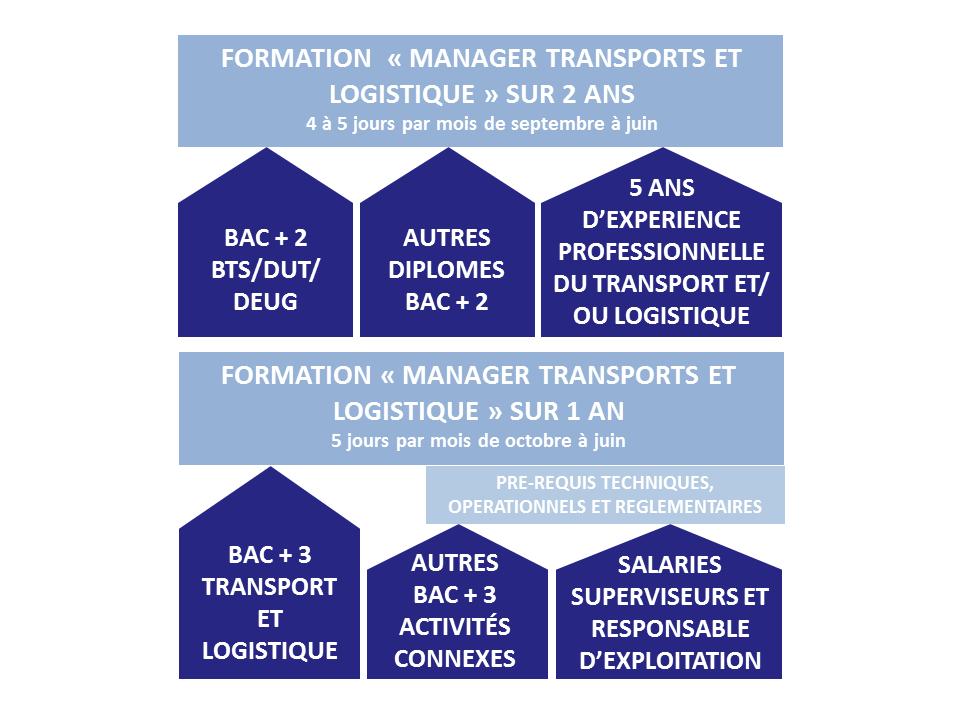 formation logistique bac+2