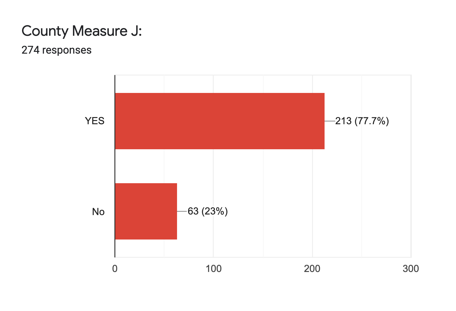 Forms response chart. Question title: County Measure J:. Number of responses: 274 responses.