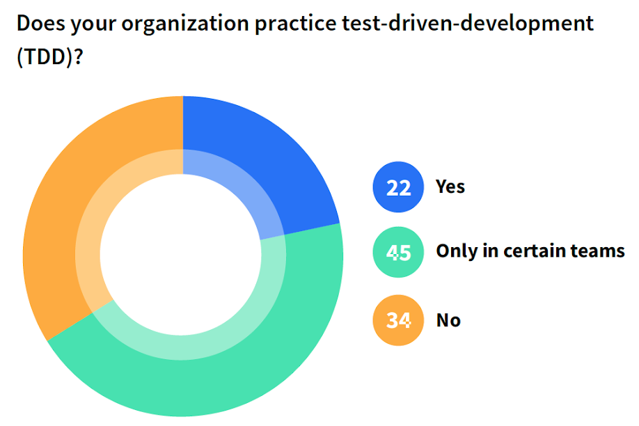 Does your organization practice test-driven-development (TDD)?