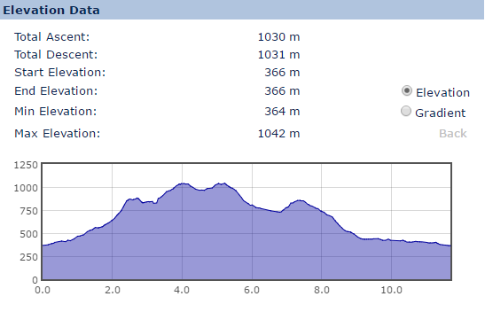 Snowdon Horseshoe Elevation Profile