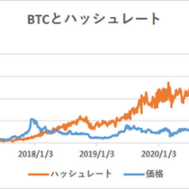 ハッシュレート分析によるビットコイン妥当価格は25,584ドル【フィスコ・ビットコインニュース】