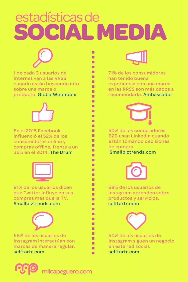 Tácticas, herramientas y plataformas digitales disponibles para tu presencia digital: estadística de Social Media
