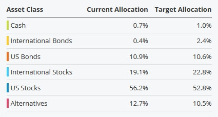 target allocation personal capital