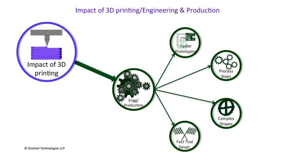 3D  printing helps Engineering and Production