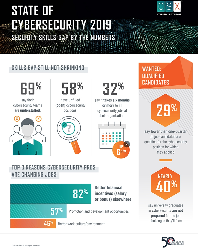 State of Cybersecurity 2019: Security Skills Gap by the Numbers (Graphic: Business Wire).