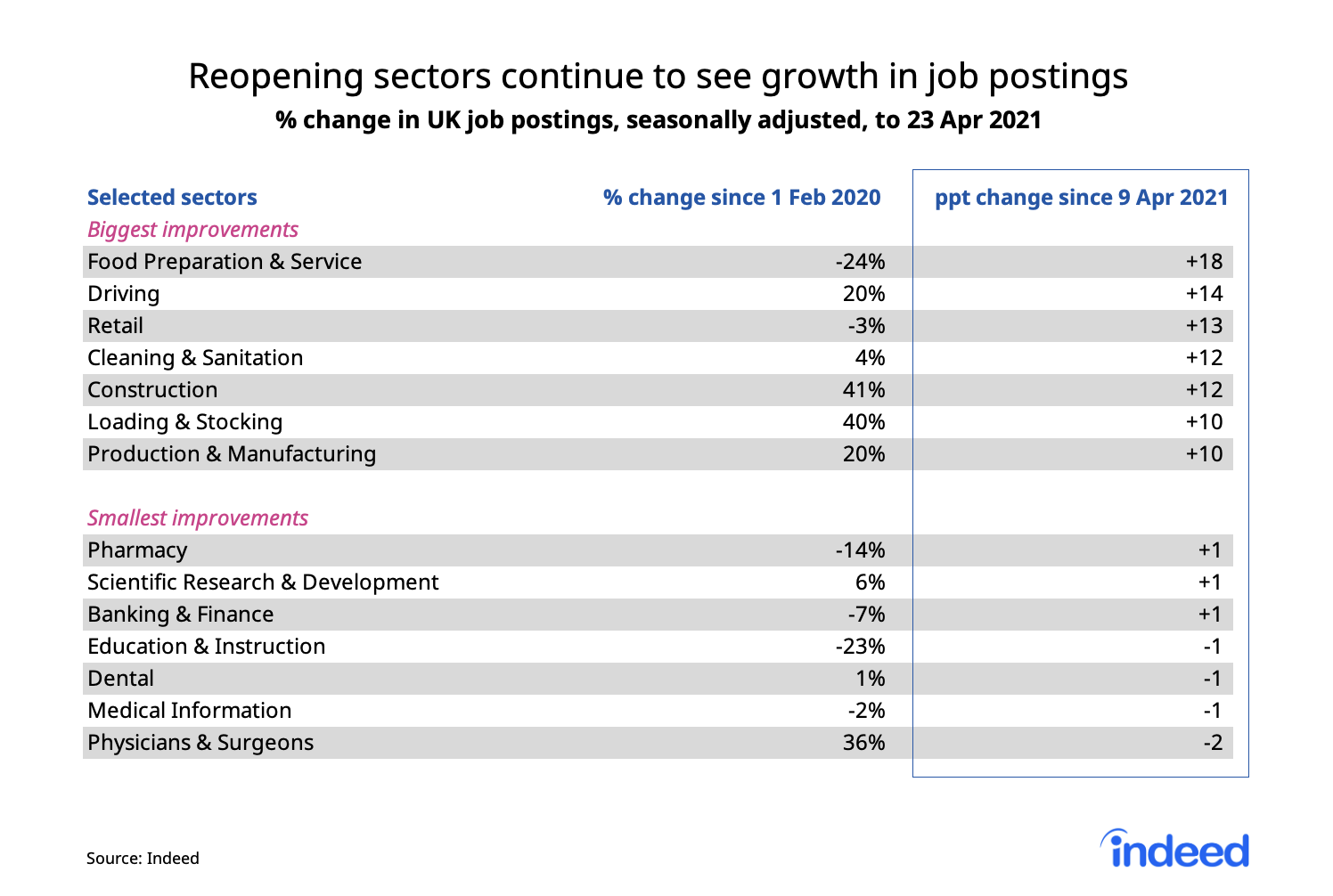 Table showing reopening sectors continue to see growth in job postings