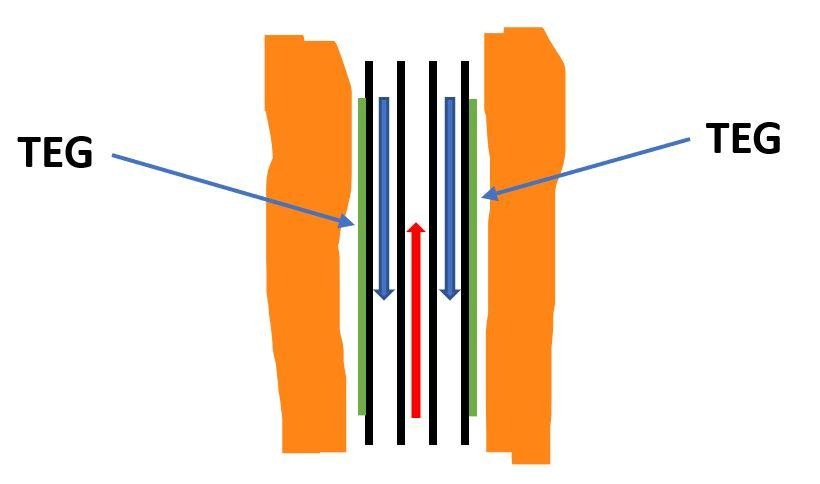 thermo-electric generators (TEGs) in wellbore