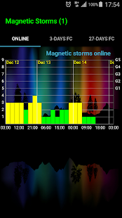 Geomagnetic Storms screenshot for Android
