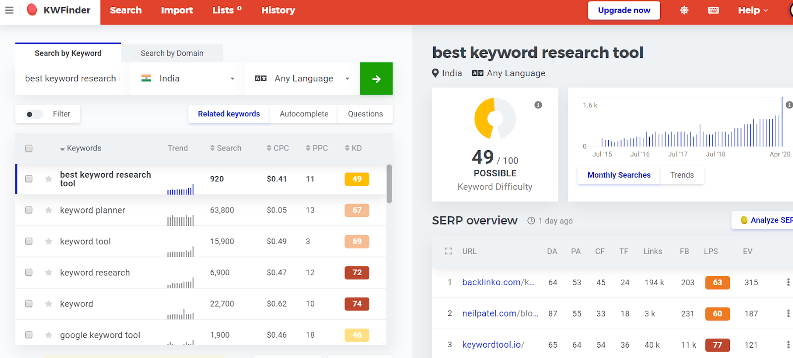 best keyword search volume tool