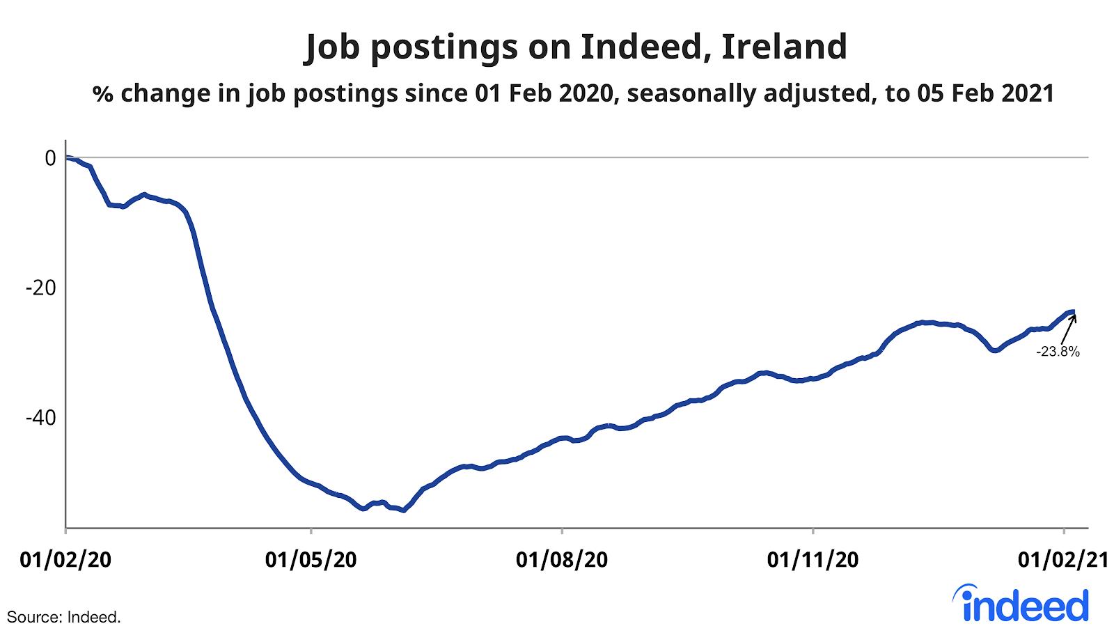 line graph job postings on indeed, ireland