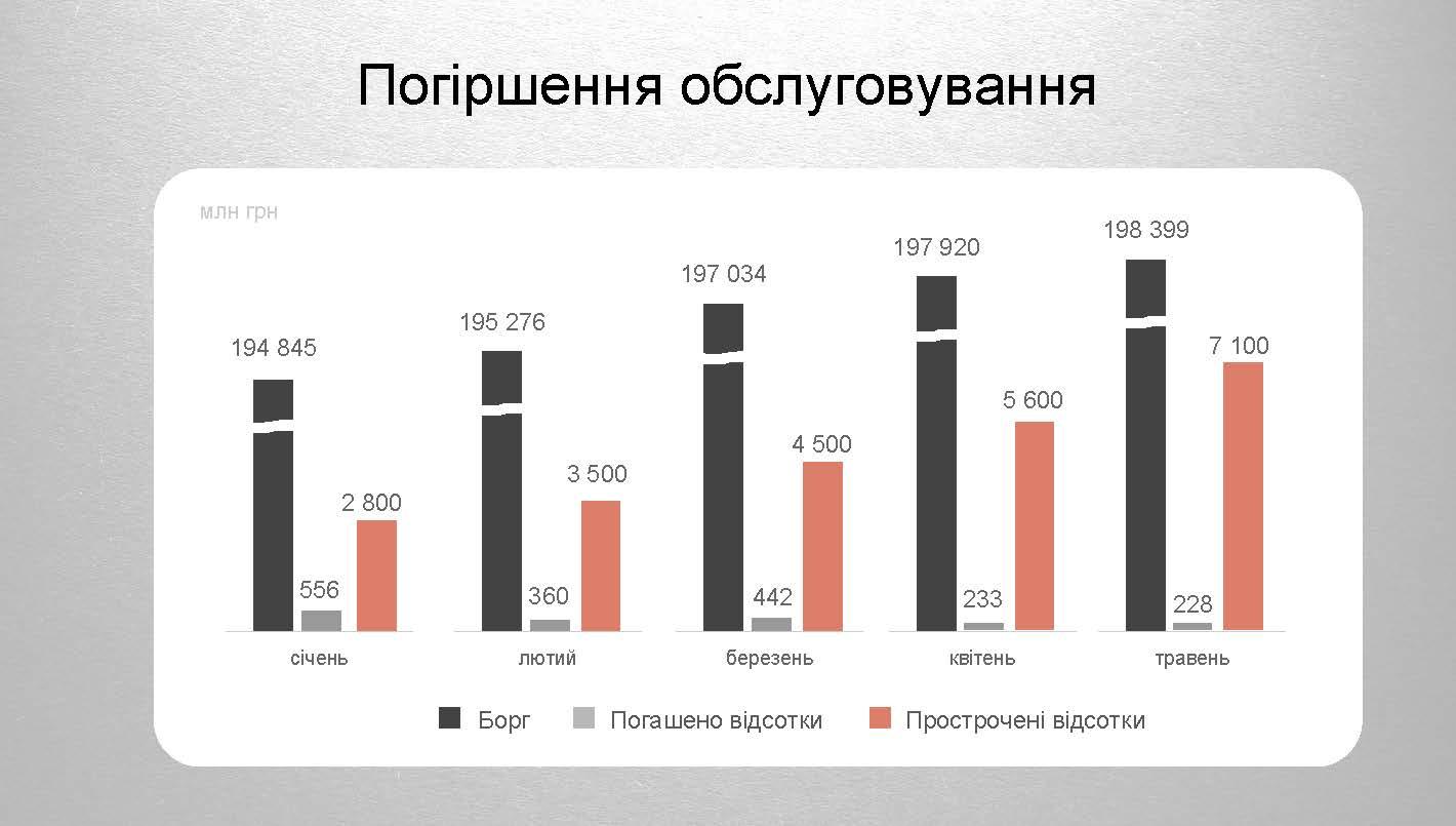 Токсичні активи ПриватБанку 2 Страница 05