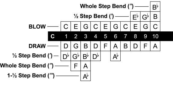 Sơ đồ nốt nhạc kèn Diatonic 10 lỗ key C (cả bend)