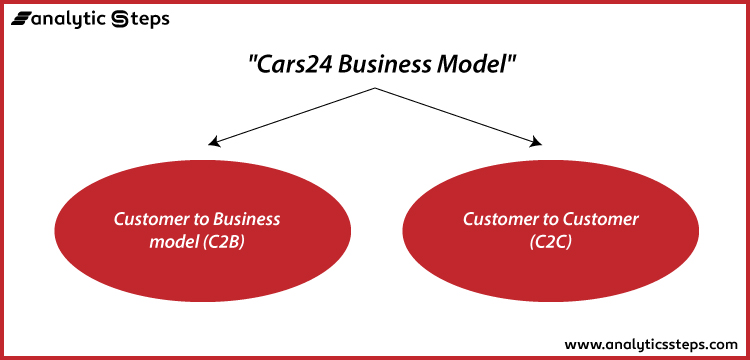 The Business Model of Cars24 is mainly both Customer to Business (C2B) model and Customer to Customer (C2C) model