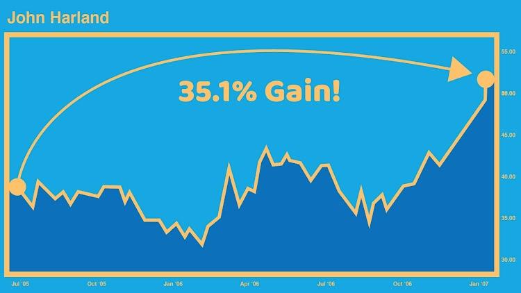 John Harland Chart - 35.1% Gain