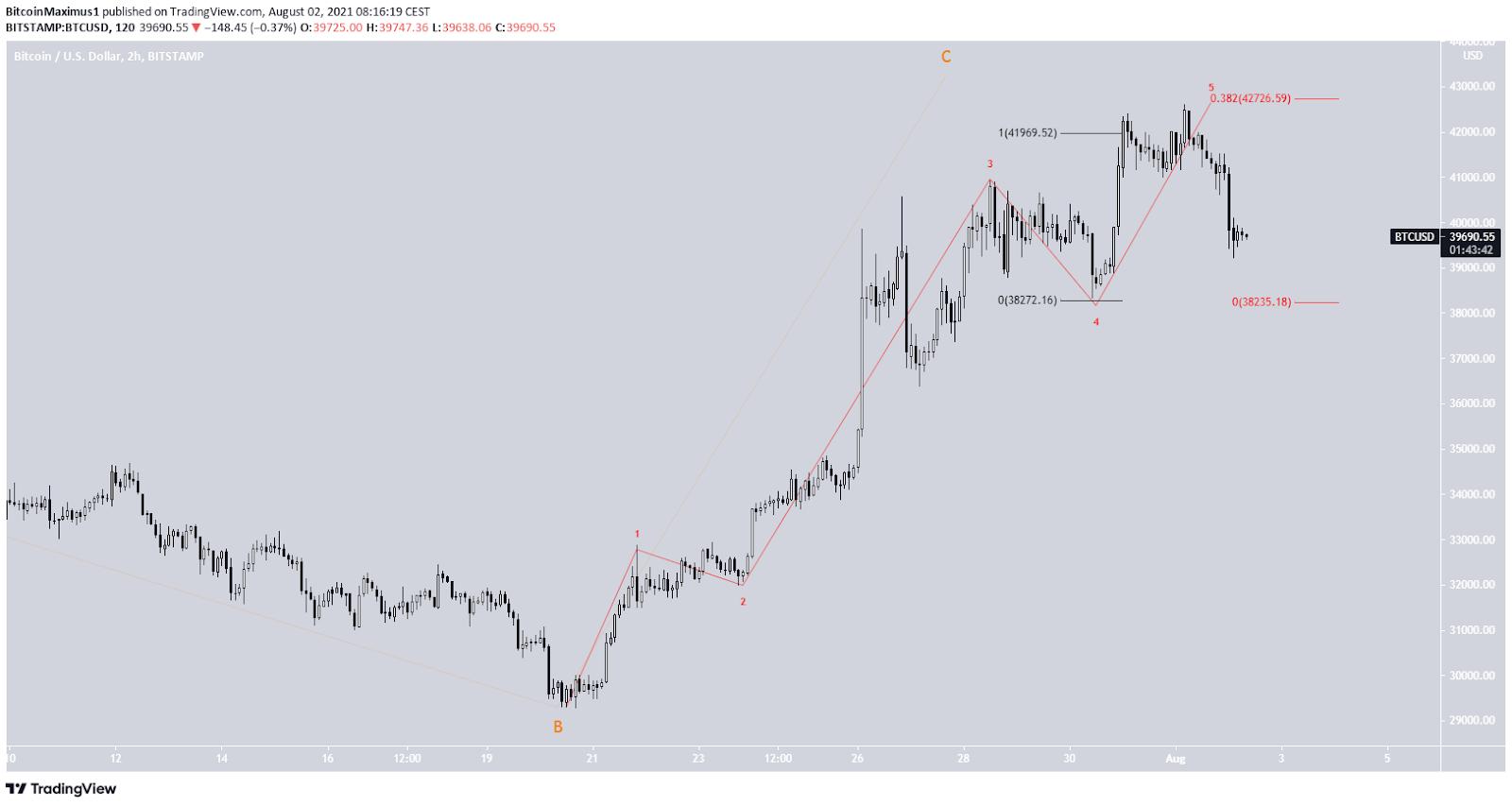 Bitcoin Preis Kurs BTC Wellenanalyse 2 01.08.20201