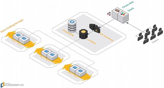 AWS Serverless Chatbot Hackathon · Studio Cliffano