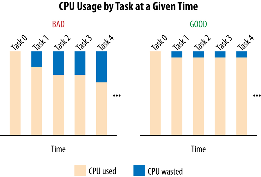 Histogram of CPU used and wasted in two scenarios