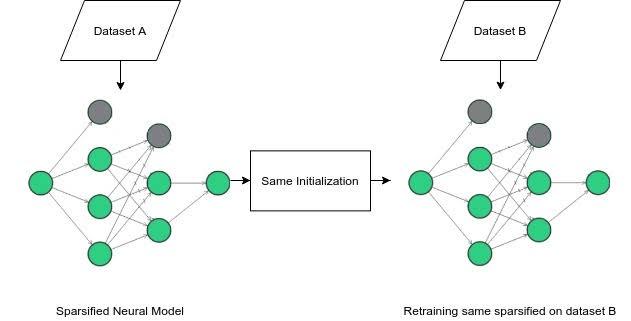 Diagram of generalization experiment