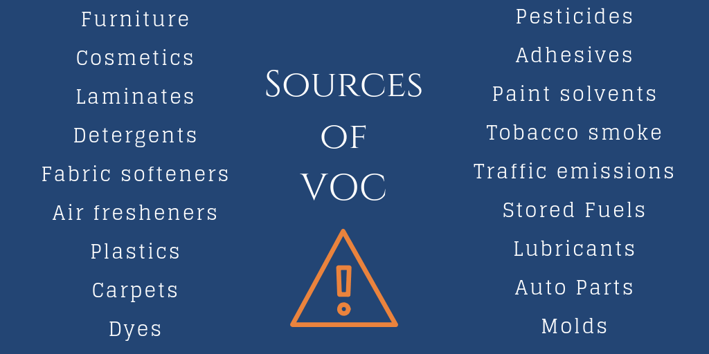 common sources of VOCs in our home