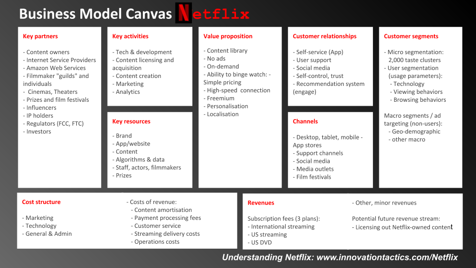 example business model canvas