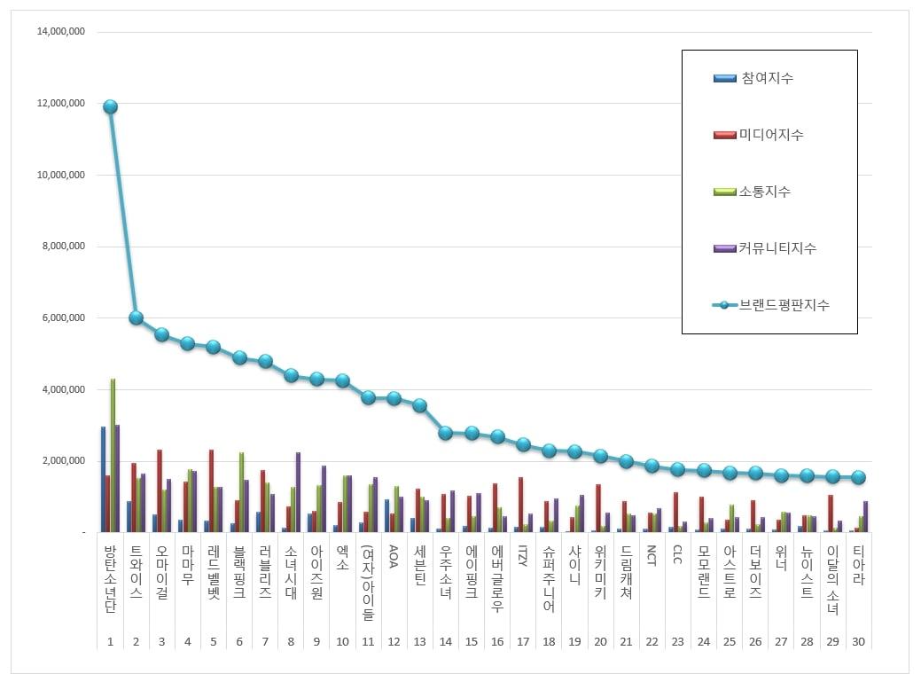 Idol-Group-Rankings