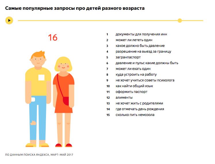 Самые популярные запросы про детей 16 лет - исследование Яндекса