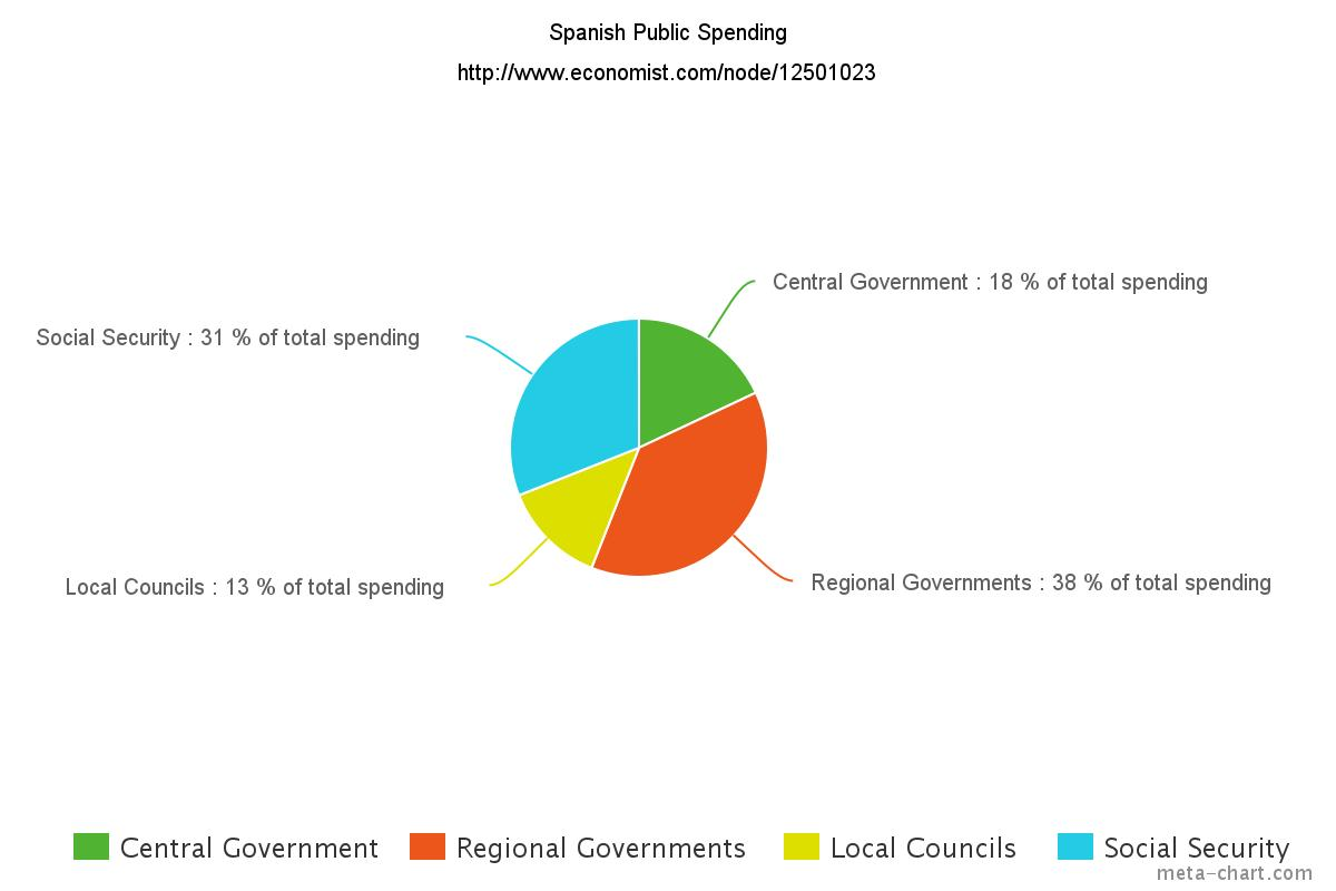 What government will spain get for christmas politics made represented here on this handy pie chart nvjuhfo Gallery