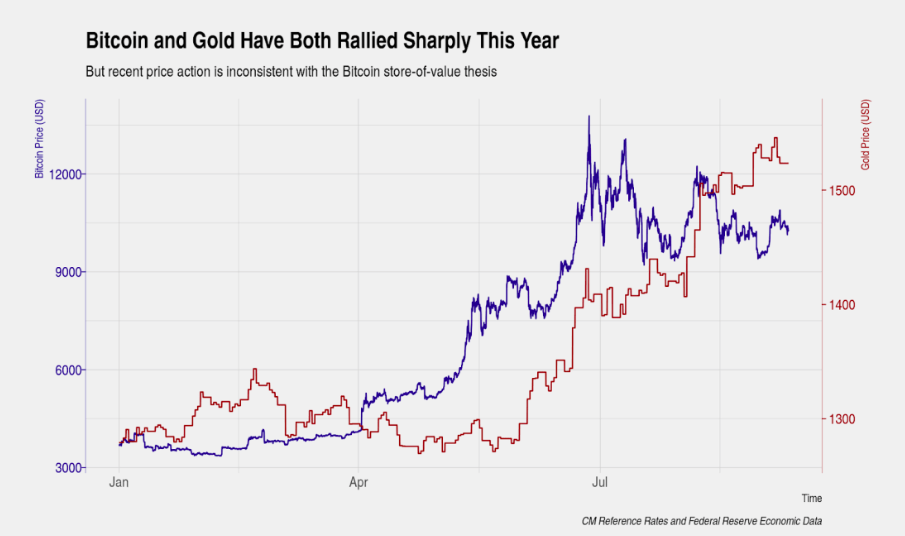 Bitcoin and gold performance year-to-date