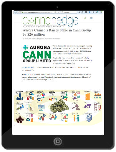 Get the CannaHedge Investor Newsletter