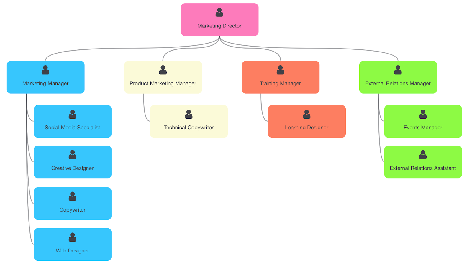 A descriptive and colourful Org Chart in Skore using Notes functions.  Show how your people will be affected by Change.