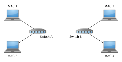 learning-switch-example.png