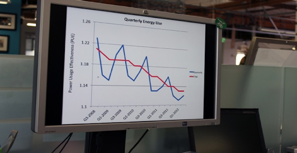Gráfico trimestral de uso de energia